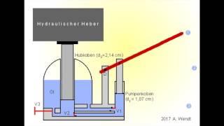 Hydraulischer Heber (vereinfacht)