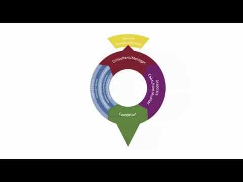 IT Service Management Certification Course | ITSM Online Training ...