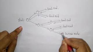 Backtracking general method | Design & Algorithms | Lec-52 | Bhanu Priya