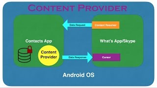 Content Provider - Part 1, A brief introduction