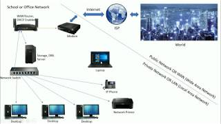 Building a School or small office network