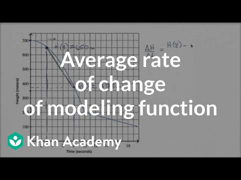 Average rate of change word problem: graph (video) | Khan