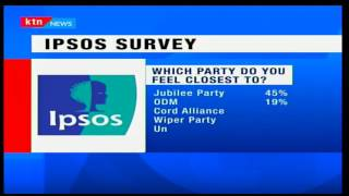 KTN Prime: President Uhuru Kenyatta is more popular according to pollsters' IPSOS survey