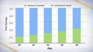 How much you should save every month to retire with $5 million