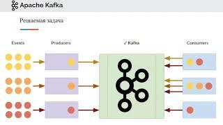 Про Kafka (основы)