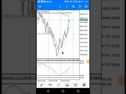 Akcijų pasirinkimo sandoriai ir indekso pasirinkimo sandoriai