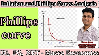 Phillips curve| trade-off between employment and inflation