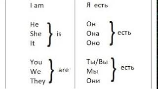 Урок 1/ Am Is Are/To Be глаголы, с произношением для практики