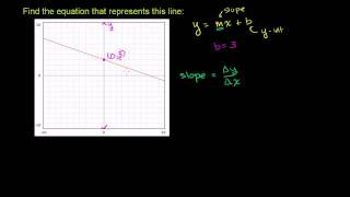 Equation of a line 2