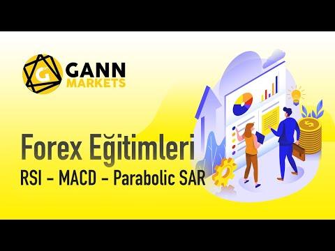 RSI - MACD - Parabolic SAR