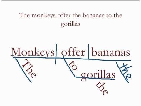 Diagramming Sentences Review 1