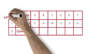 Cryptography Lesson #1 - Block Ciphers