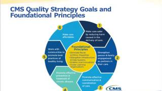 Tuesday, April 4, 2017:  CMS 2017 Measures under Consideration (MUC) Kick Off