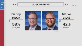 Election 2020 update: Washington state results for Governor, Lieutenant Governor