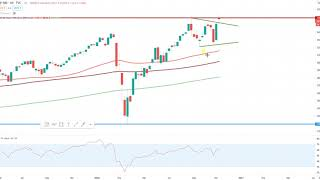 Wall Street – Indizes im Chartcheck!