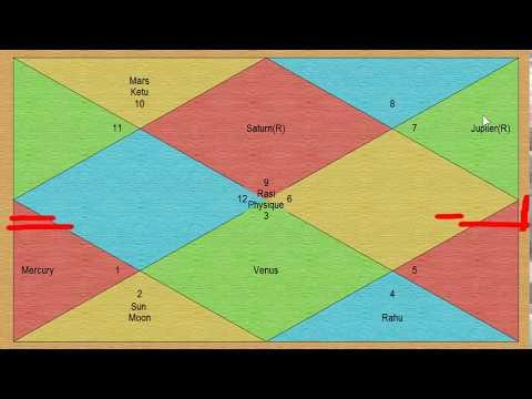 Sagittarius in May 2018 Rashifal, ~ bha, dha, pha, dha, (भ, ध, फ, ढ) (Animated)
