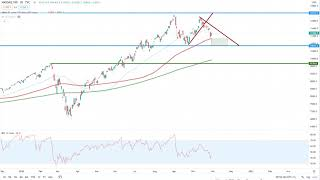 Wall Street – Wichtige Unterstützungen voraus!