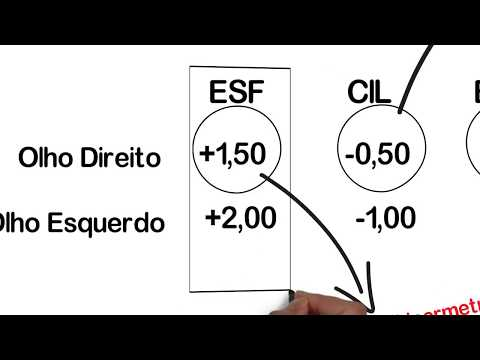 Videoclip pentru a îmbunătăți miopia vederii