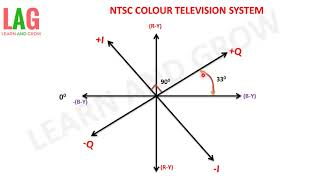 NTSC Colour Television System(हिन्दी)