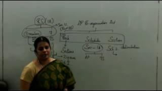 AP Reorganisation Act APPSC Group-1,Group-2,Group-3,panchayat secretary