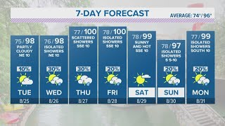 Mostly dry forecast for San Antonio with Marco, Laura in Gulf of Mexico