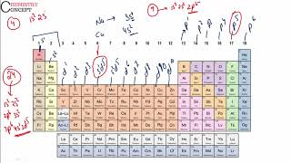 Modern periodic table  - How to locate any element in table using electronic configuration?