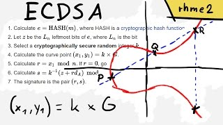 Breaking ECDSA (Elliptic Curve Cryptography) - rhme2 Secure Filesystem v1.92r1 (crypto 150)
