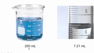 Precision, Accuracy and Uncertainty in measurement in chemistry