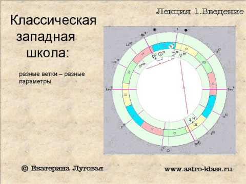 Изучение астрологии курс