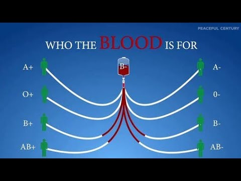 Who the blood is for ? Blood types and Donate blood