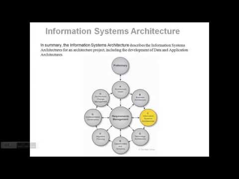 mp4 Architecture Information System, download Architecture Information System video klip Architecture Information System