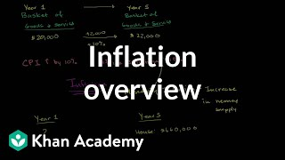 Inflation Overview