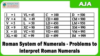 1230. Roman System of Numerals   - Problems to interpret Roman Numerals