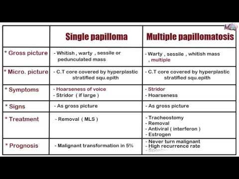 Study of human papillomavirus and oropharyngeal cancer