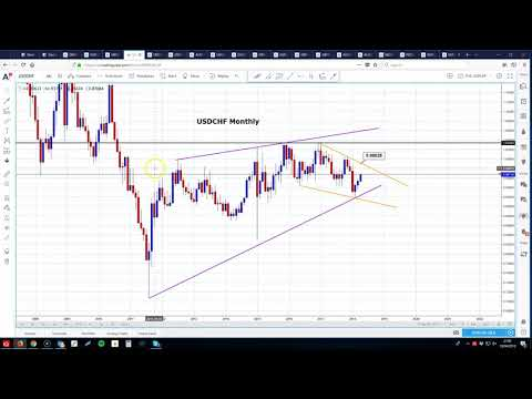 Grabbing a short trade in USDCHF 18.04.2018