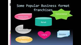 Types of Franchises and Franchise Agreements