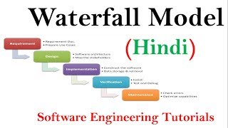 Waterfall Model in Soft Development Life Cycle in Hindi   Software Engineering tutorials
