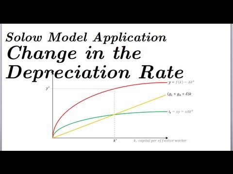 , title : 'A Change in the Rate of Depreciation (delta) - Solow Model Application Part 3 of 4