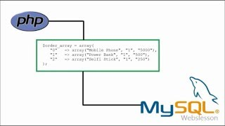 How to Enter PHP Array within MySQL Database