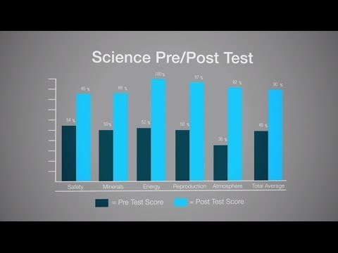 Learning Lab Series: Benefits of Pre/Post Tests
