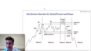 Wyckoff Theory | Part 2