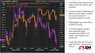 Forex News: 23/05/2017 - Pound weaker following Manchester attack; Euro extends gains
