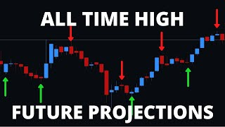 All Time High Future Forecast Projection || Cycle Trading Amazing Results