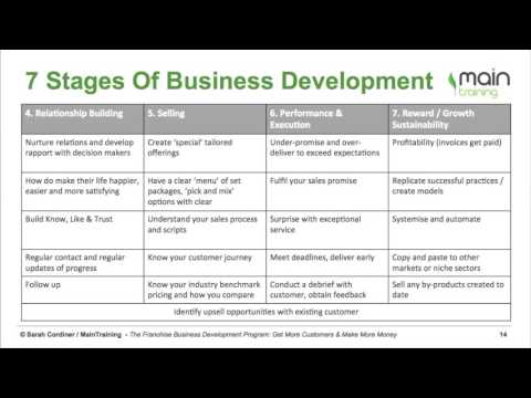 The 7 Stages Of Business Development - YouTube