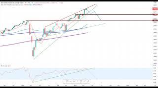 Wall Street – Das zweite Quartal wird spannend!