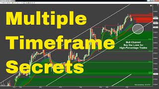 Multiple Timeframes make Easy Profit Day Trading Mini Russell