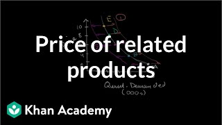Price of Related Products and Demand