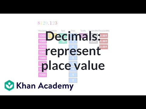 Money and decimal place value intuition