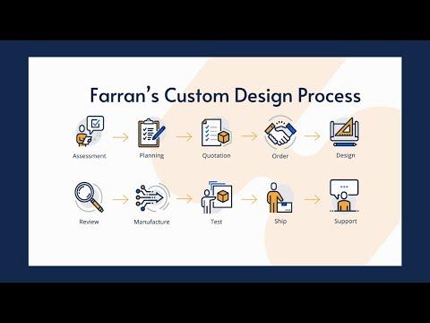 Farran's 10 Step Custom Design Process