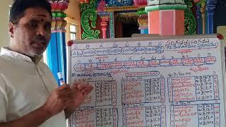 Explanation on 72 Mela Ragas Part 1